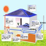 太陽光発電は良さそうだけど、設置工事代が高いんじゃないの?